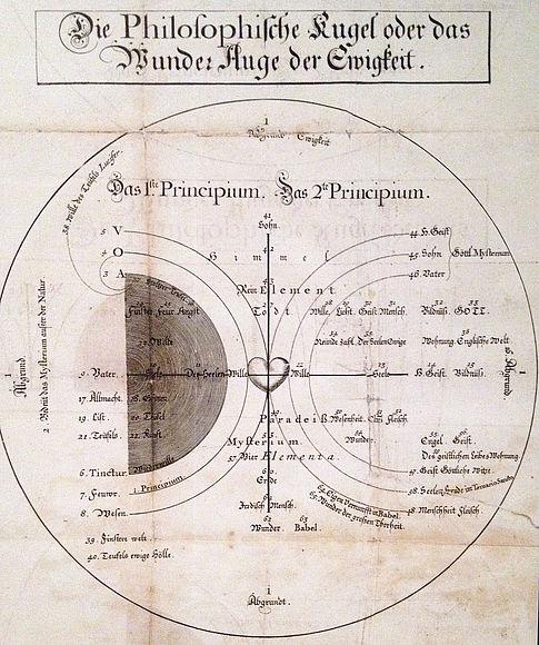 Die Philosophische Kugel, aus: Jacob Böhme, Vierzig Fragen von der Seelen, 1730, © Bibliotheca Philosophica Hermetica Amsterdam