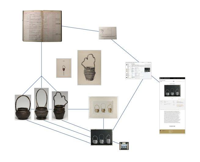 """Wilhelm Weimar (1857–1917), """"Drei Blumenkörbe aus Japan"""", 2018, Bild-Text-Netzwerk, Museum für Kunst und Gewerbe Hamburg"""